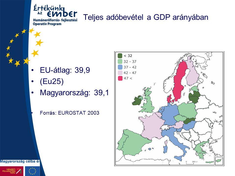 7 Teljes adóbevétel a GDP arányában EU-átlag: 39,9 (Eu25) Magyarország: 39,1 Forrás: EUROSTAT 2003
