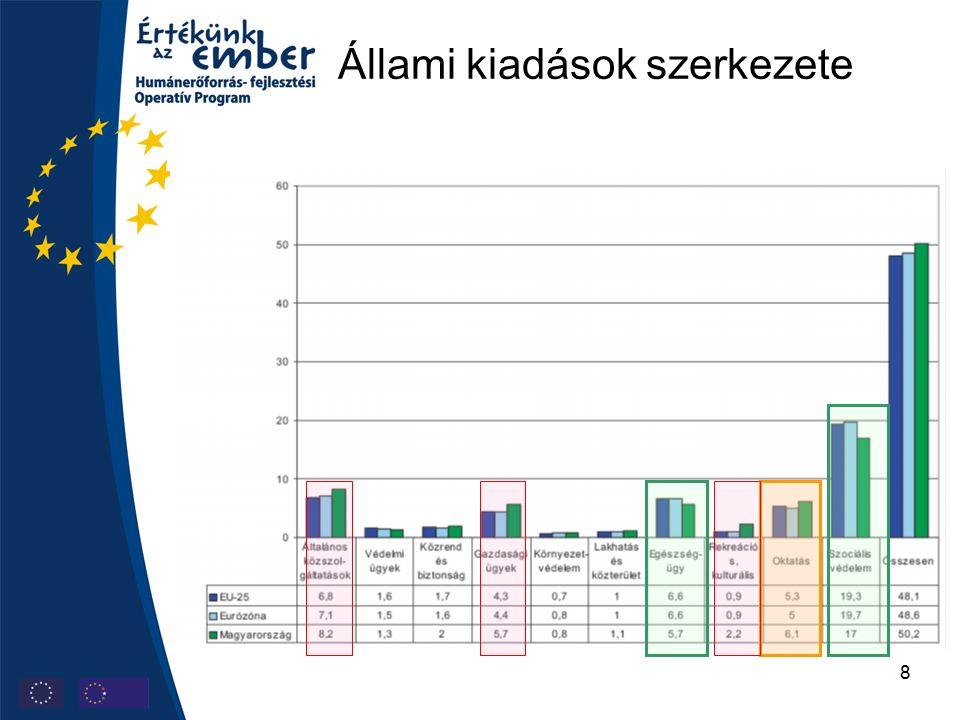 19 Humán fejlesztések más operatív programokban  Regionális operatív programok, Közép-Magyarországi ROP – átfogó közoktatási infrastruktúra fejlesztési program, a regionális nagyrendszerekhez kapcsolódó kiskórházak, funkcióváltó, specializált intézmények fejlesztése, könyvtár fejlesztések, különös tekintettel a könyvtári hálózatok kialakítására és funkcióváltására, akadálymentesítés, közösségi terek megújítása ( játszva megelőző játszótér, ifjúsági szabadidős helyek, stb.), a család és munkavégzés összehangolását segítő szolgáltatások infrastruktúrájának fejlesztése (bölcsőde és alternatív ellátások)  Környezet és energia OP - közintézmények energetikai rendszereinek korszerűsítése, erdei iskola program  Gazdaságfejlesztési OP - felsőoktatási intézmények K+F infrastruktúrájának fejlesztése, elsősorban vállalatokkal közös kutatási, ipari projektekben  Közszolgáltatások korszerűsítése OP - e-szolgáltatások a humán közszolgáltatások területén oktatási kártyacsalád, foglalkoztatási kártya, kulturális örökség hatósági nyilvántartása