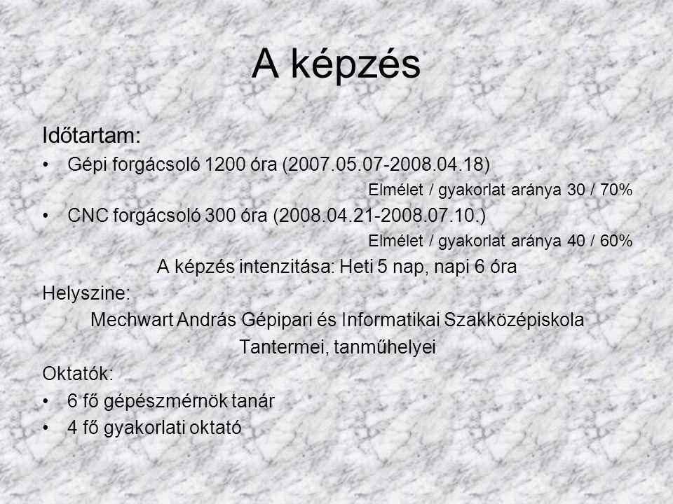 A képzés Időtartam: Gépi forgácsoló 1200 óra (2007.05.07-2008.04.18) Elmélet / gyakorlat aránya 30 / 70% CNC forgácsoló 300 óra (2008.04.21-2008.07.10.) Elmélet / gyakorlat aránya 40 / 60% A képzés intenzitása: Heti 5 nap, napi 6 óra Helyszine: Mechwart András Gépipari és Informatikai Szakközépiskola Tantermei, tanműhelyei Oktatók: 6 fő gépészmérnök tanár 4 fő gyakorlati oktató