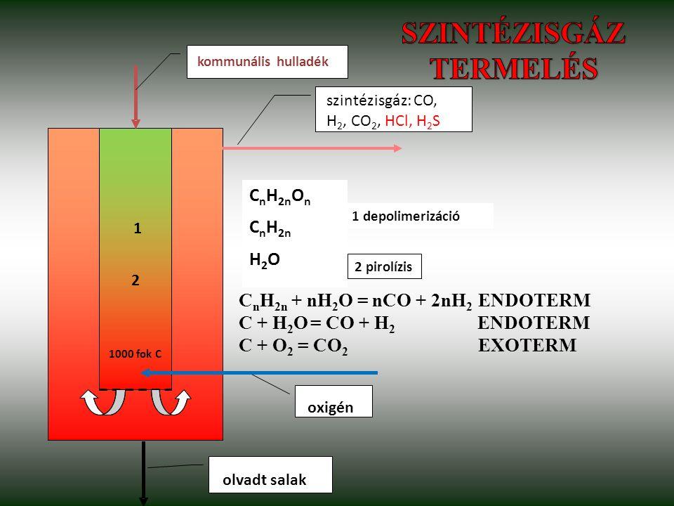 oxigén 1 depolimerizáció 1000 fok C kommunális hulladék olvadt salak szintézisgáz: CO, H 2, CO 2, HCl, H 2 S C n H 2n O n C n H 2n H 2 O 2 pirolízis 1 2 C n H 2n + nH 2 O = nCO + 2nH 2 ENDOTERM C + H 2 O = CO + H 2 ENDOTERM C + O 2 = CO 2 EXOTERM