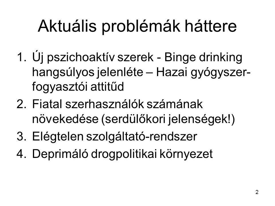 Aktuális problémák háttere 1.Új pszichoaktív szerek - Binge drinking hangsúlyos jelenléte – Hazai gyógyszer- fogyasztói attitűd 2.Fiatal szerhasználók számának növekedése (serdülőkori jelenségek!) 3.Elégtelen szolgáltató-rendszer 4.Deprimáló drogpolitikai környezet 2
