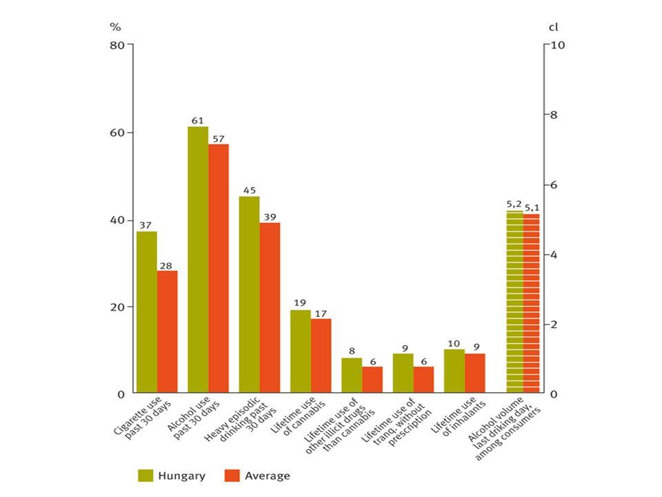 A kezelőrendszerek hatékonyságnövelése A segítők határainak kijelölése Hálózatok építése (esetkonferenciák) Együttműködés és konszenzus (javaslatok) Segítési lehetőségek hierarchizálása (kezelési attitűd változása) – Ártalomcsökkentő szemlélet Hatékonyság, költséghatékonyság (Értékelés!)