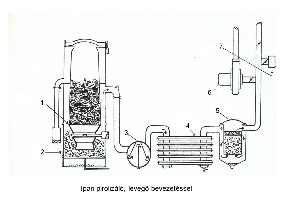 Ipari pirolizáló, levegő-bevezetéssel
