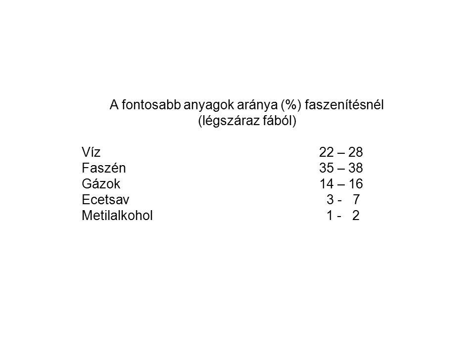 A fontosabb anyagok aránya (%) faszenítésnél (légszáraz fából) Víz22 – 28 Faszén35 – 38 Gázok14 – 16 Ecetsav 3 - 7 Metilalkohol 1 - 2