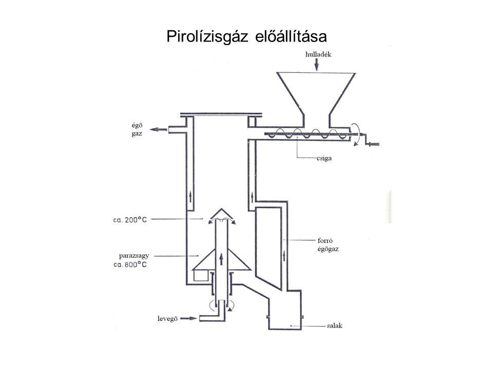 Pirolízisgáz előállítása
