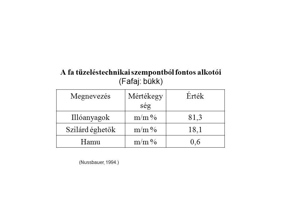 A fa tüzeléstechnikai szempontból fontos alkotói (Fafaj: bükk) MegnevezésMértékegy ség Érték Illóanyagokm/m %81,3 Szilárd éghetőkm/m %18,1 Hamum/m %0,
