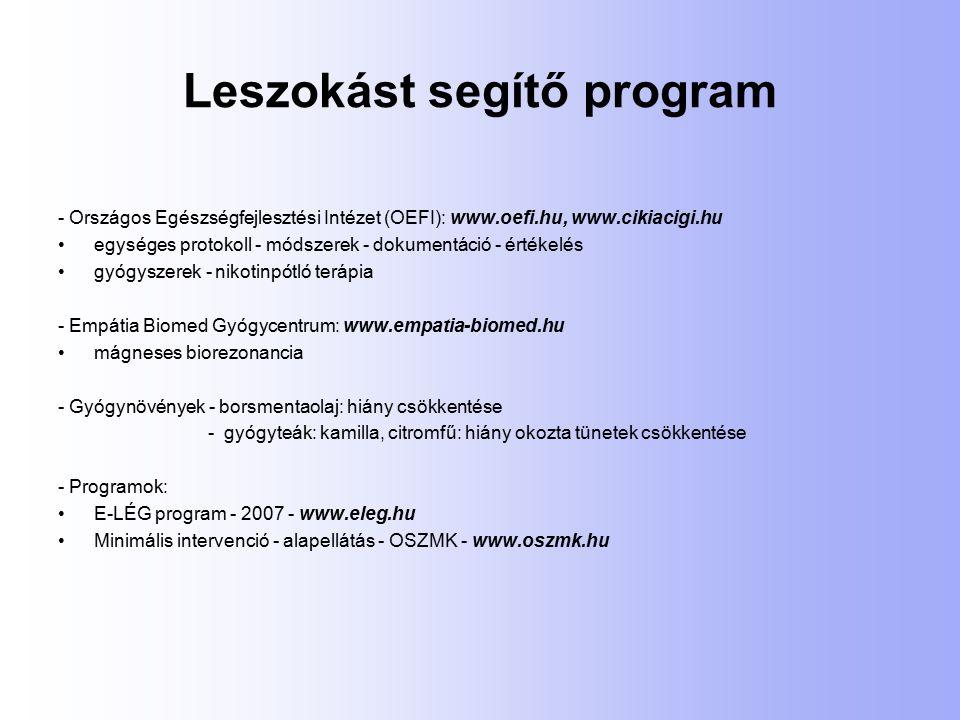 Leszokást segítő program - Országos Egészségfejlesztési Intézet (OEFI): www.oefi.hu, www.cikiacigi.hu egységes protokoll - módszerek - dokumentáció - értékelés gyógyszerek - nikotinpótló terápia - Empátia Biomed Gyógycentrum: www.empatia-biomed.hu mágneses biorezonancia - Gyógynövények - borsmentaolaj: hiány csökkentése - gyógyteák: kamilla, citromfű: hiány okozta tünetek csökkentése - Programok: E-LÉG program - 2007 - www.eleg.hu Minimális intervenció - alapellátás - OSZMK - www.oszmk.hu