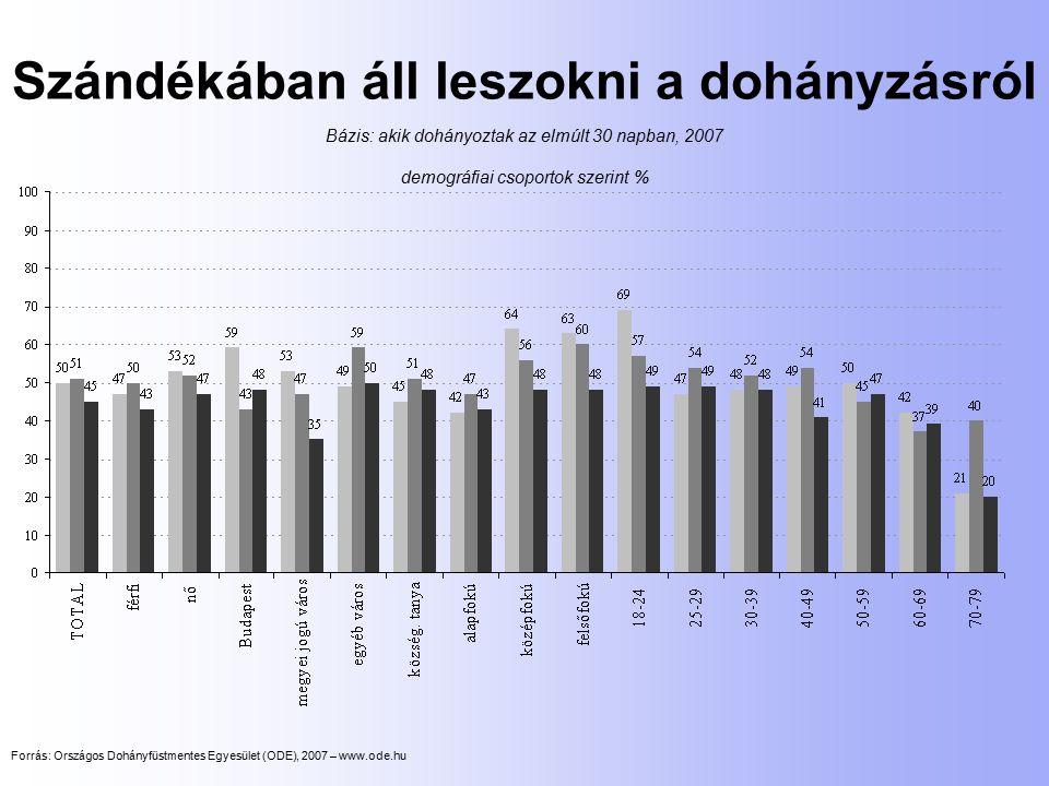 Szándékában áll leszokni a dohányzásról Bázis: akik dohányoztak az elmúlt 30 napban, 2007 demográfiai csoportok szerint % Forrás: Országos Dohányfüstm