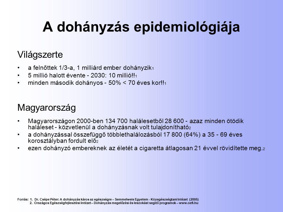 A dohányzás epidemiológiája Világszerte a felnőttek 1/3-a, 1 milliárd ember dohányzik 1 5 millió halott évente - 2030: 10 millió!! 1 minden második do