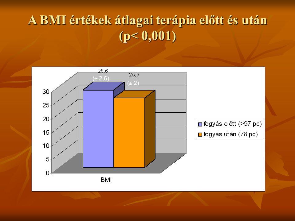 A BMI értékek átlagai terápia előtt és után (p< 0,001) (± 2,6) (± 2)
