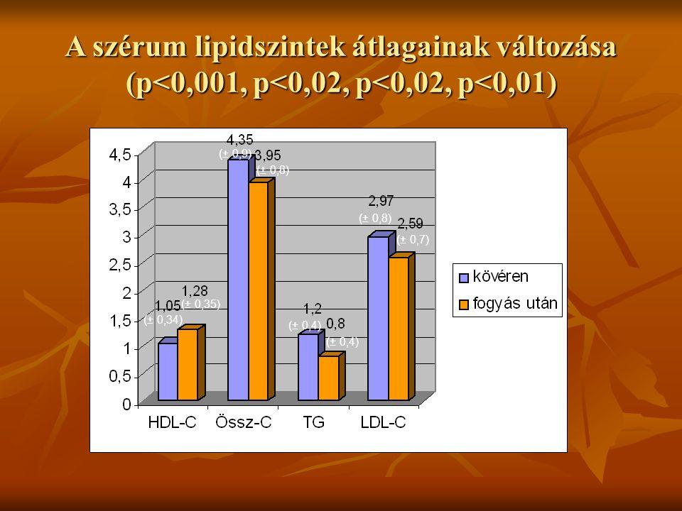 A szérum lipidszintek átlagainak változása (p<0,001, p<0,02, p<0,02, p<0,01) (± 0,34) (± 0,35) (± 0,9) (± 0,8) (± 0,4) (± 0,8) (± 0,7)
