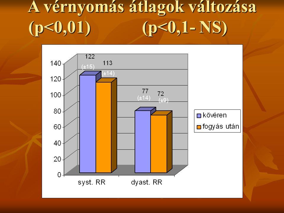 A vérnyomás átlagok változása (p<0,01)(p<0,1- NS) (±15) (±14) (±9)