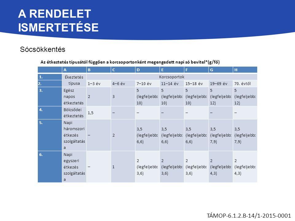 A RENDELET ISMERTETÉSE Sócsökkentés TÁMOP-6.1.2.B-14/1-2015-0001 ABCDEFGH 1. Ékeztetés típusa Korcsoportok 2. 1–3 év4–6 év7–10 év11–14 év15–18 év19–69