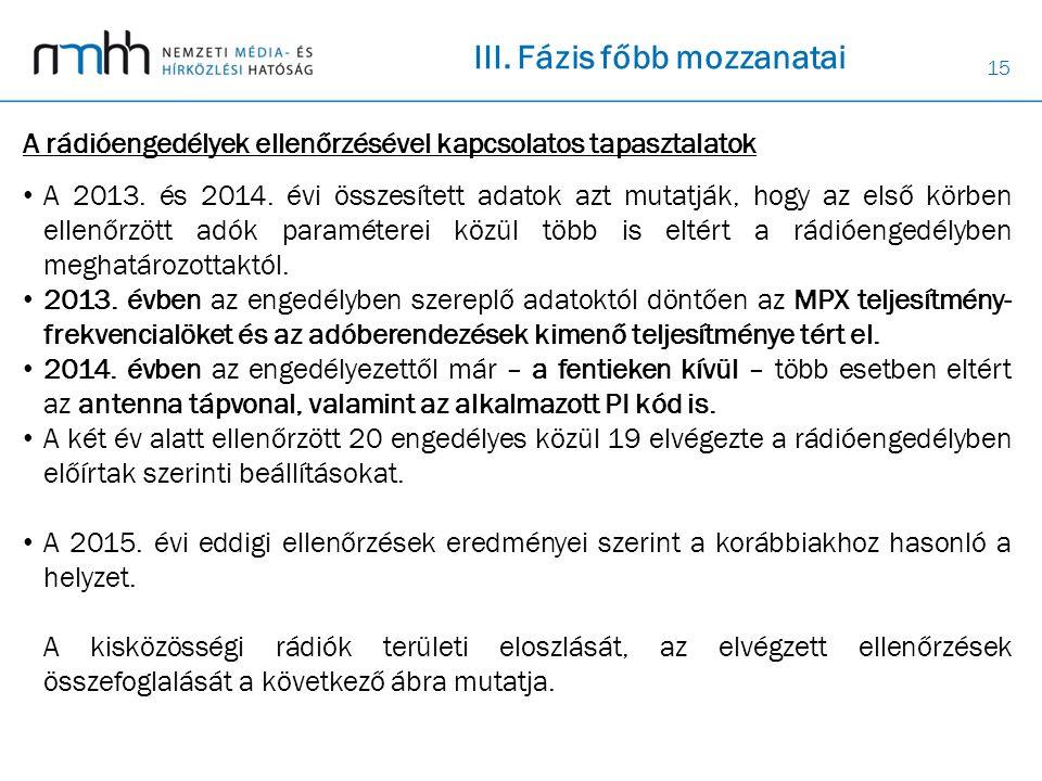 15 A rádióengedélyek ellenőrzésével kapcsolatos tapasztalatok A 2013.