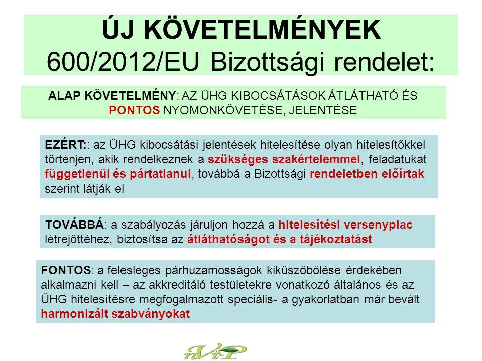 ÚJ KÖVETELMÉNYEK 600/2012/EU Bizottsági rendelet: EZÉRT:: az ÜHG kibocsátási jelentések hitelesítése olyan hitelesítőkkel történjen, akik rendelkeznek a szükséges szakértelemmel, feladatukat függetlenül és pártatlanul, továbbá a Bizottsági rendeletben előírtak szerint látják el TOVÁBBÁ: a szabályozás járuljon hozzá a hitelesítési versenypiac létrejöttéhez, biztosítsa az átláthatóságot és a tájékoztatást FONTOS: a felesleges párhuzamosságok kiküszöbölése érdekében alkalmazni kell – az akkreditáló testületekre vonatkozó általános és az ÜHG hitelesítésre megfogalmazott speciális- a gyakorlatban már bevált harmonizált szabványokat ALAP KÖVETELMÉNY: AZ ÜHG KIBOCSÁTÁSOK ÁTLÁTHATÓ ÉS PONTOS NYOMONKÖVETÉSE, JELENTÉSE