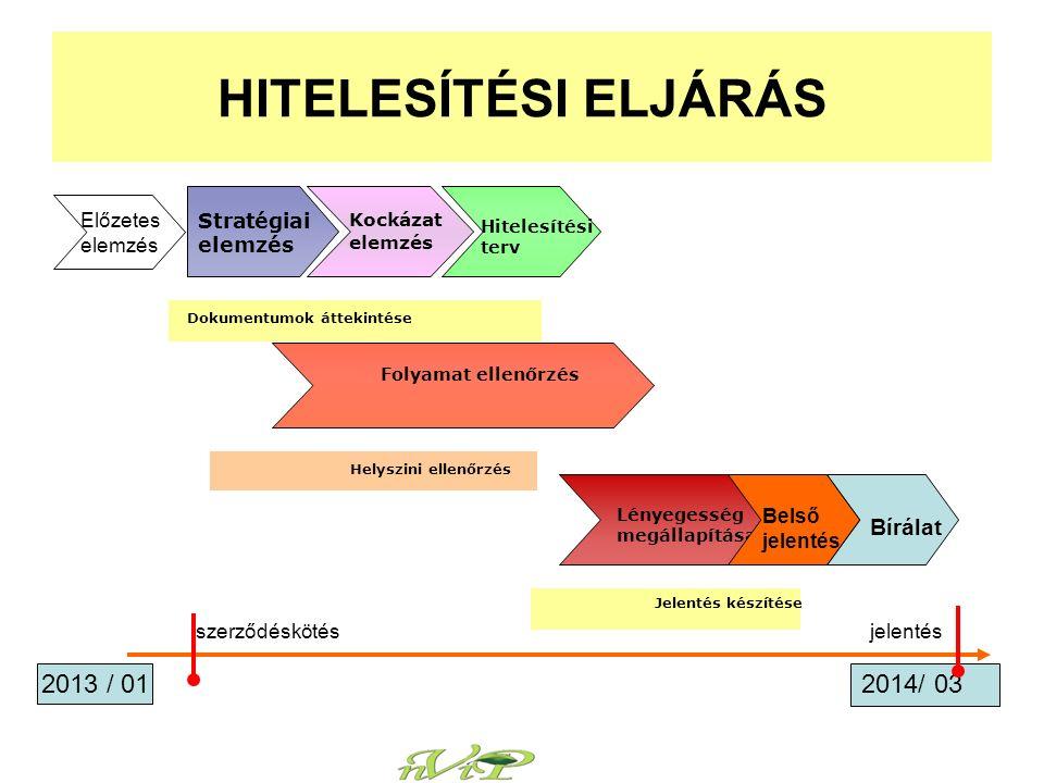 HITELESÍTÉSI ELJÁRÁS Stratégiai elemzés Kockázat elemzés Hitelesítési terv Dokumentumok áttekintése Folyamat ellenőrzés Helyszini ellenőrzés Lényegesség megállapítása Jelentés készítése 2013 / 01 2014/ 03 Előzetes elemzés Belső jelentés Bírálat szerződéskötésjelentés