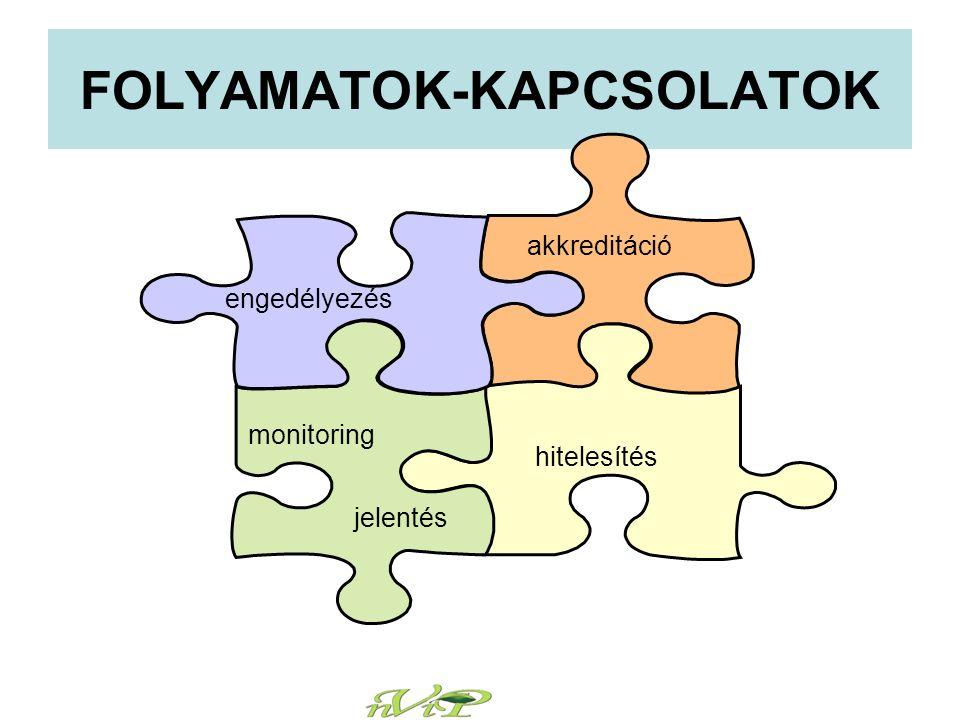 FOLYAMATOK-KAPCSOLATOK engedélyezés monitoring jelentés hitelesítés akkreditáció