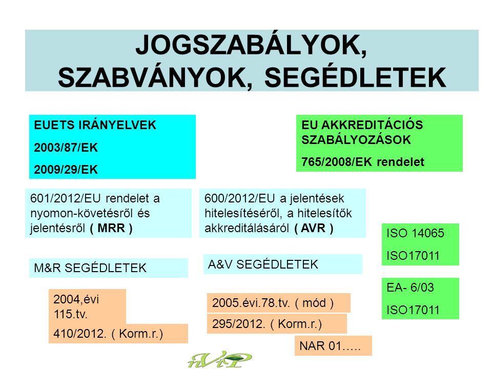 JOGSZABÁLYOK, SZABVÁNYOK, SEGÉDLETEK EUETS IRÁNYELVEK 2003/87/EK 2009/29/EK EU AKKREDITÁCIÓS SZABÁLYOZÁSOK 765/2008/EK rendelet 601/2012/EU rendelet a nyomon-követésről és jelentésről ( MRR ) 600/2012/EU a jelentések hitelesítéséről, a hitelesítők akkreditálásáról ( AVR ) M&R SEGÉDLETEK A&V SEGÉDLETEK ISO 14065 ISO17011 EA- 6/03 ISO17011 2005.évi.78.tv.