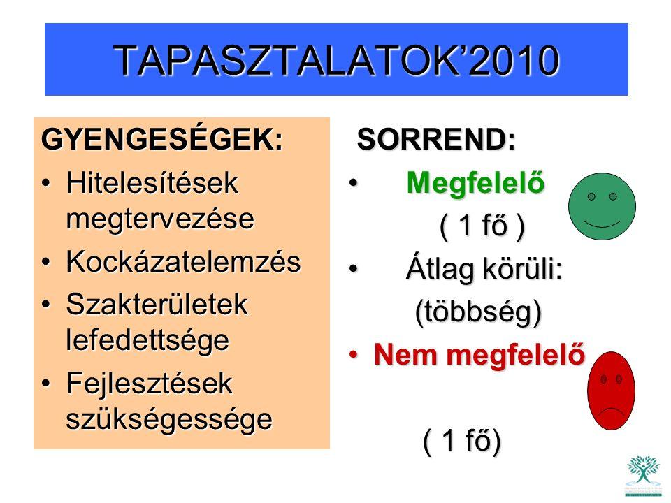 TAPASZTALATOK'2010 GYENGESÉGEK: Hitelesítések megtervezéseHitelesítések megtervezése KockázatelemzésKockázatelemzés Szakterületek lefedettségeSzakterületek lefedettsége Fejlesztések szükségességeFejlesztések szükségessége SORREND: SORREND: Megfelelő Megfelelő ( 1 fő ) ( 1 fő ) Átlag körüli: Átlag körüli: (többség) (többség) Nem megfelelőNem megfelelő ( 1 fő) ( 1 fő)
