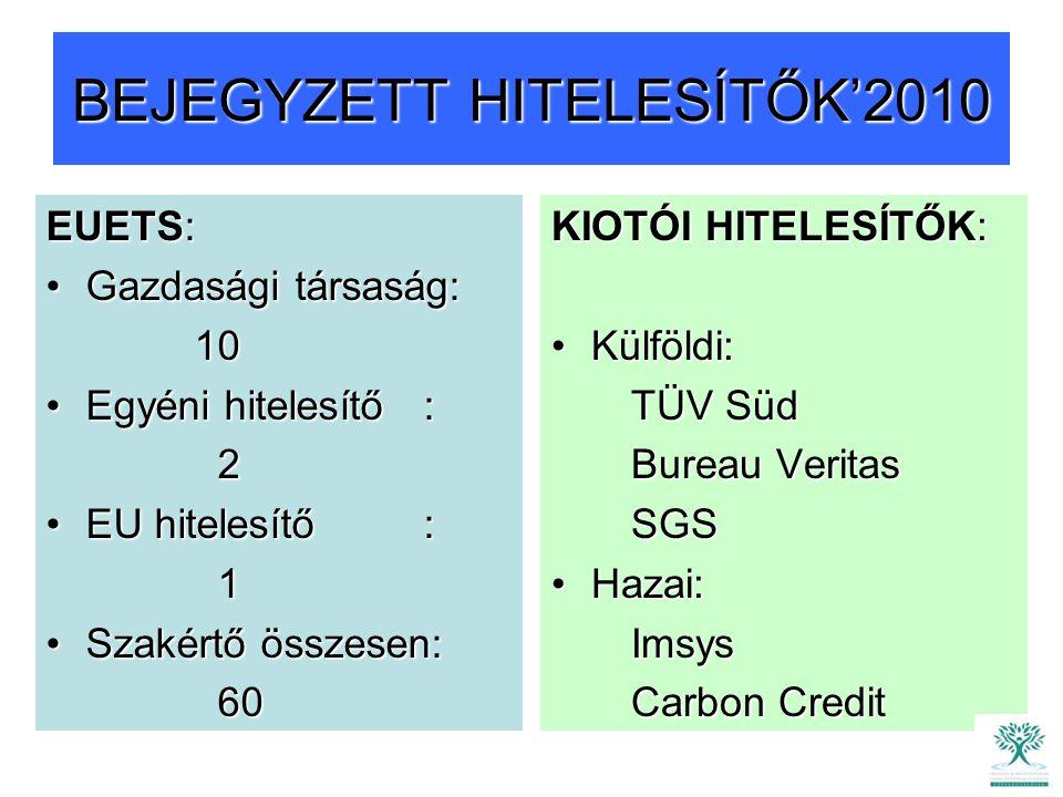 BEJEGYZETT HITELESÍTŐK'2010 EUETS: Gazdasági társaság:Gazdasági társaság: 10 10 Egyéni hitelesítő :Egyéni hitelesítő : 2 EU hitelesítő :EU hitelesítő : 1 Szakértő összesen:Szakértő összesen: 60 60 KIOTÓI HITELESÍTŐK: Külföldi:Külföldi: TÜV Süd TÜV Süd Bureau Veritas Bureau Veritas SGS SGS Hazai:Hazai: Imsys Imsys Carbon Credit Carbon Credit
