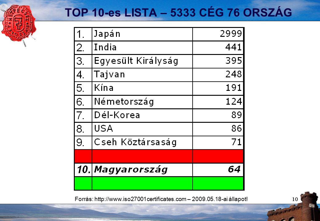 10 TOP 10-es LISTA – 5333 CÉG 76 ORSZÁG Forrás: http://www.iso27001certificates.com – 2009.05.18-ai állapot!