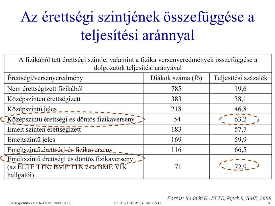 Energiapolitikai Hétfő Esték, 2009.10.12.Dr. ASZÓDI Attila, BME NTI30 BME jelentkezések