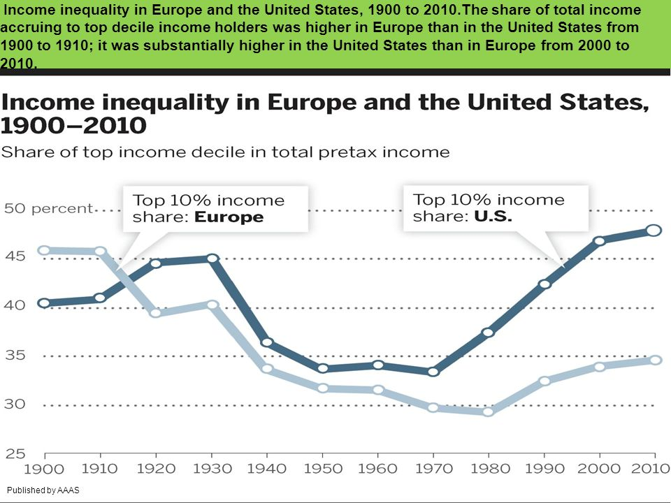 Income inequality in Europe and the United States, 1900 to 2010.The share of total income accruing to top decile income holders was higher in Europe than in the United States from 1900 to 1910; it was substantially higher in the United States than in Europe from 2000 to 2010.