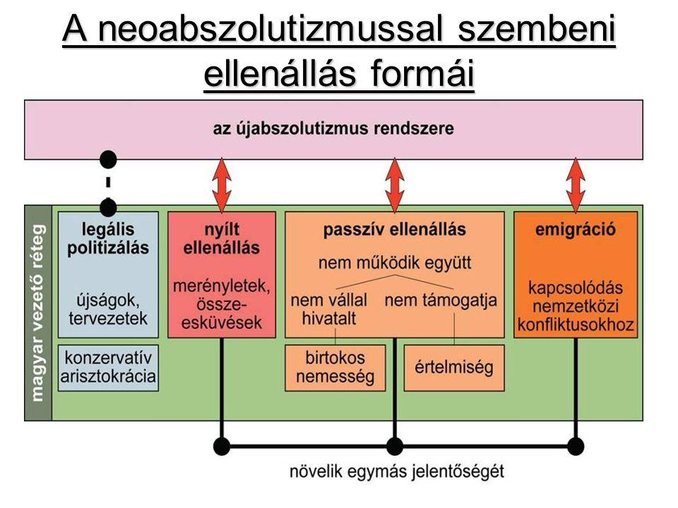 A neoabszolutizmussal szembeni ellenállás formái