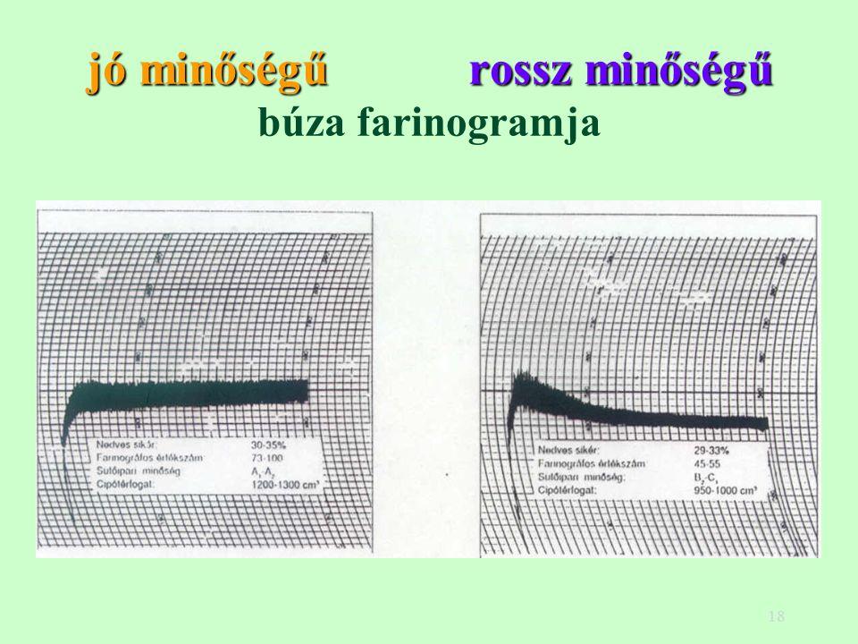18 jó minőségűrossz minőségű jó minőségű rossz minőségű búza farinogramja