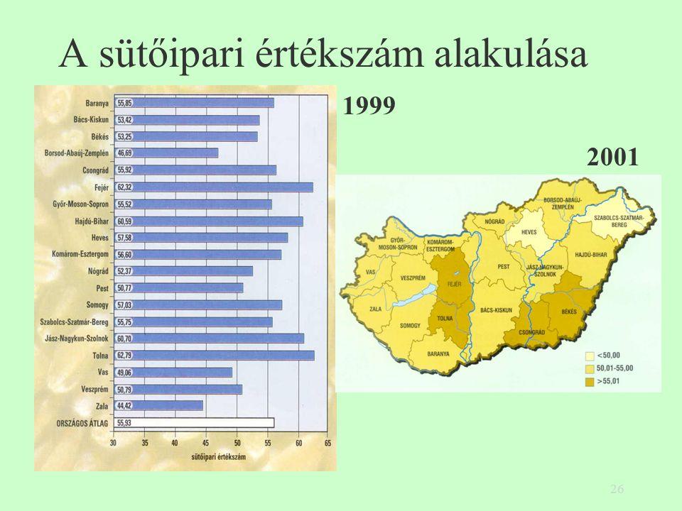 26 A sütőipari értékszám alakulása 1999 2001