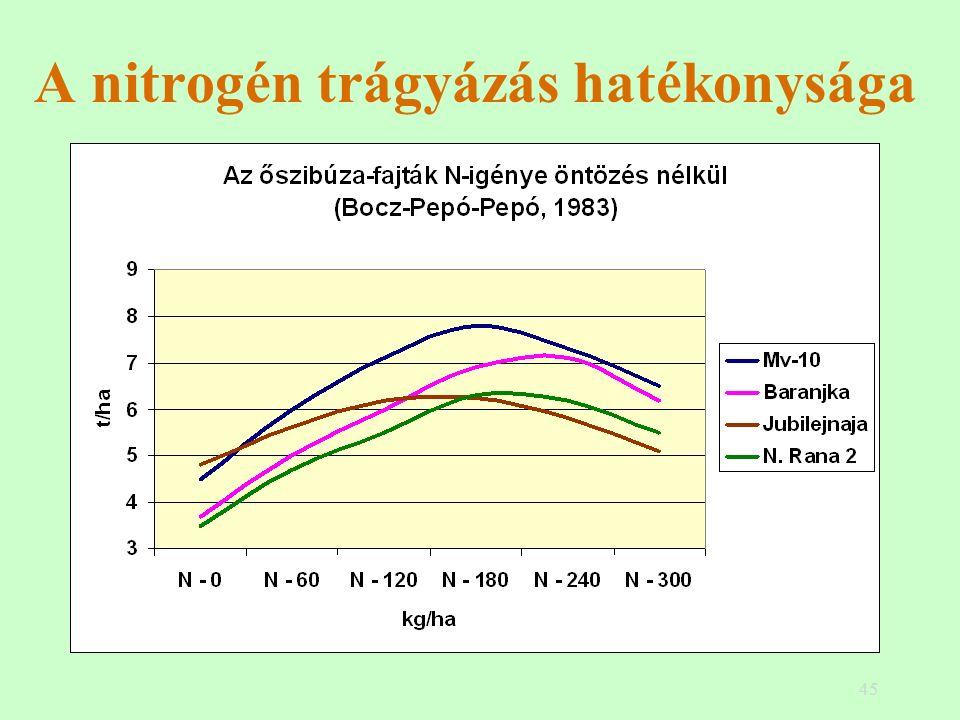45 A nitrogén trágyázás hatékonysága