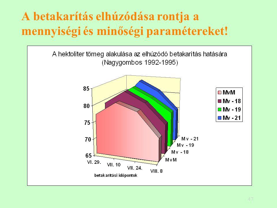 47 A betakarítás elhúzódása rontja a mennyiségi és minőségi paramétereket!