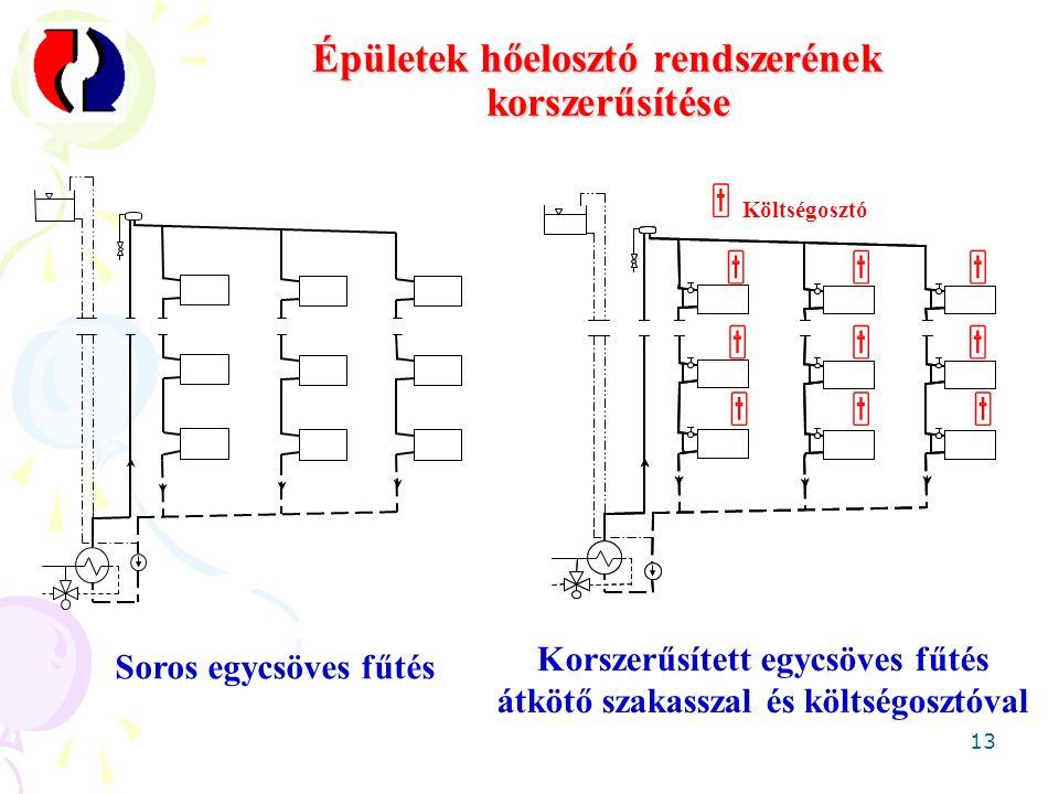 13 Épületek hőelosztó rendszerének korszerűsítése Soros egycsöves fűtés Korszerűsített egycsöves fűtés átkötő szakasszal és költségosztóval  Költségosztó      