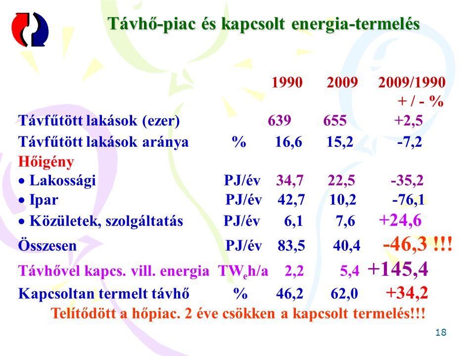 18 Távhő-piac és kapcsolt energia-termelés 1990 2009 2009/1990 + / - % Távfűtött lakások (ezer) 639 655 +2,5 Távfűtött lakások aránya % 16,6 15,2 -7,2 Hőigény  Lakossági PJ/év 34,7 22,5 -35,2  Ipar PJ/év 42,7 10,2 -76,1  Közületek, szolgáltatás PJ/év 6,1 7,6 +24,6 Összesen PJ/év 83,5 40,4 -46,3 !!.