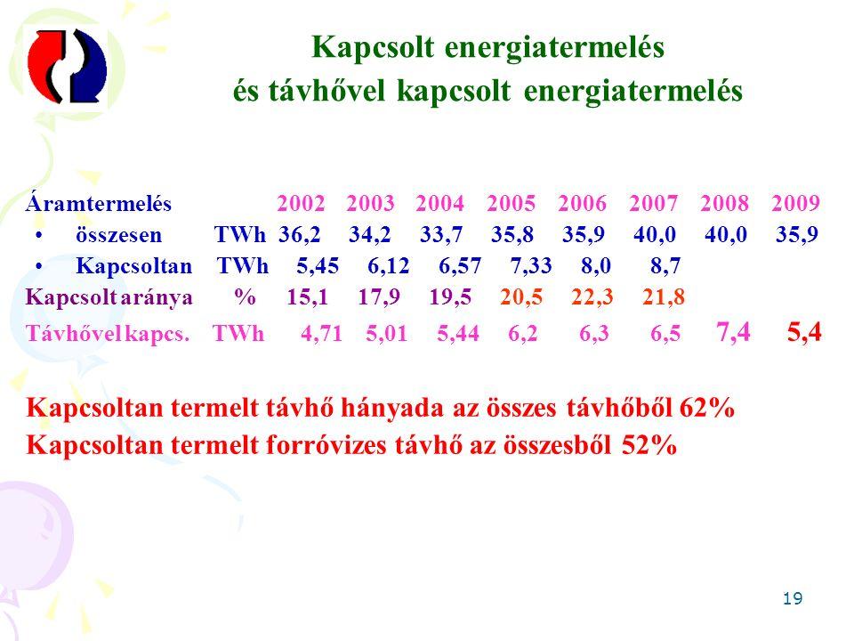 19 Kapcsolt energiatermelés és távhővel kapcsolt energiatermelés Áramtermelés 2002 2003 2004 2005 2006 2007 2008 2009 összesen TWh 36,2 34,2 33,7 35,8 35,9 40,0 40,0 35,9 Kapcsoltan TWh 5,45 6,12 6,57 7,33 8,0 8,7 Kapcsolt aránya % 15,1 17,9 19,5 20,5 22,3 21,8 Távhővel kapcs.