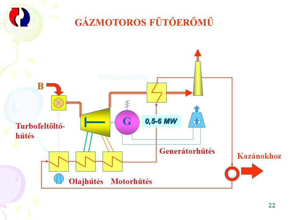 22 GÁZMOTOROS FŰTŐERŐMŰ G Turbofeltöltő- hűtés Olajhűtés Motorhűtés Generátorhűtés hőhasznosítás B Kazánokhoz 0,5-6 MW