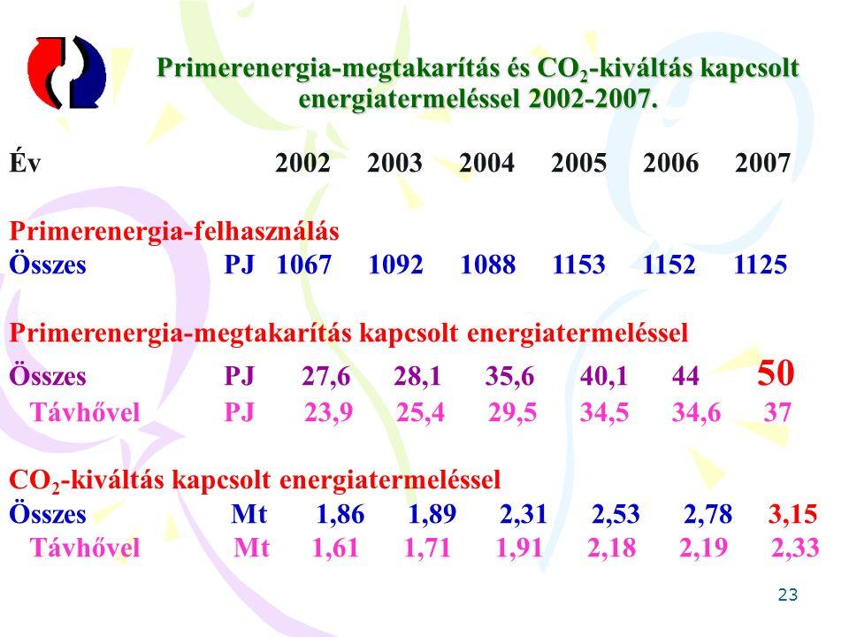 23 Primerenergia-megtakarítás és CO 2 -kiváltás kapcsolt energiatermeléssel 2002-2007.
