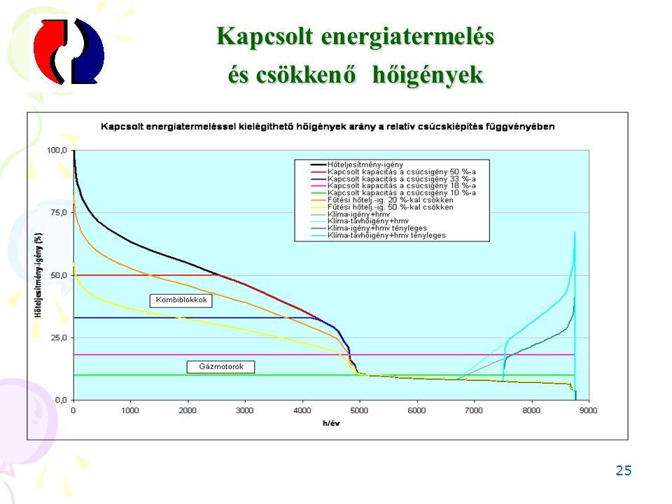 25 Kapcsolt energiatermelés és csökkenő hőigények