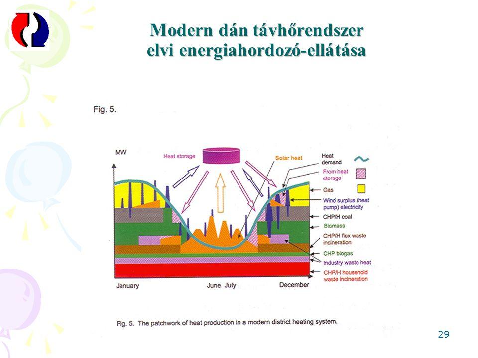 Modern dán távhőrendszer elvi energiahordozó-ellátása 29