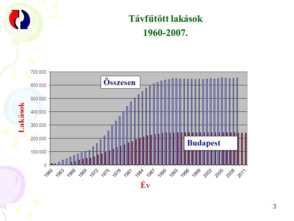 3 Távfűtött lakások 1960-2007. Összesen Budapest