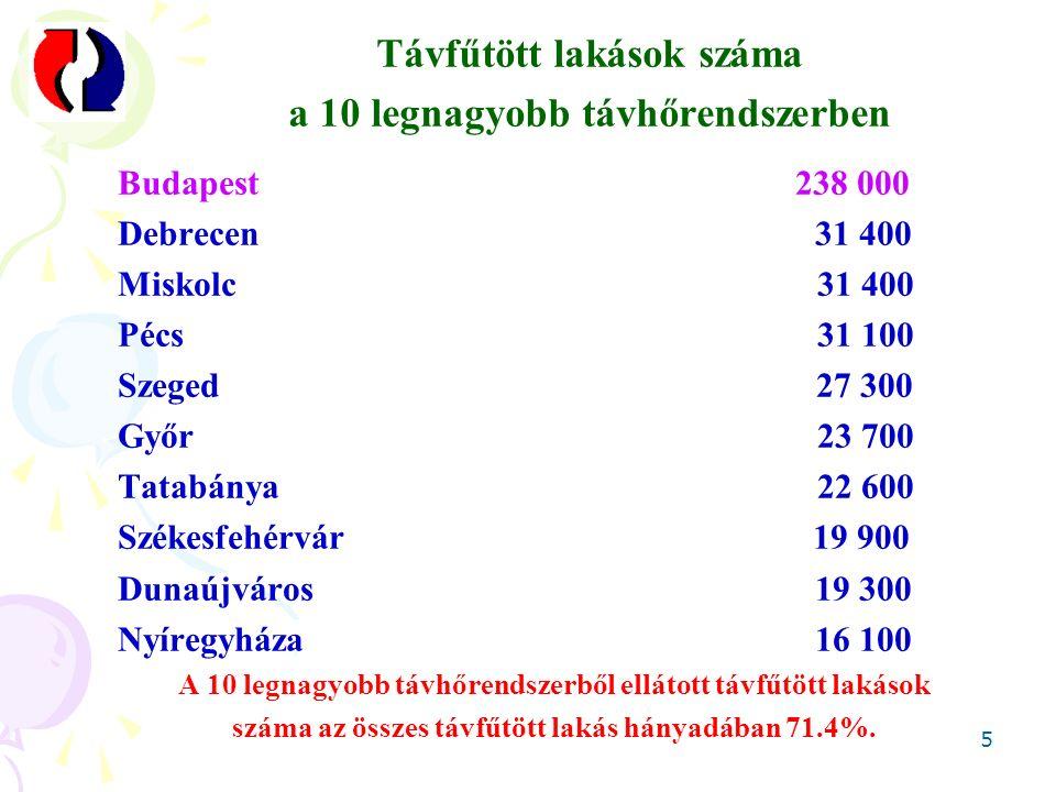 Budapesti távhőszolgáltatás 6  238 000 távfűtött lakás (29,8 %)  7 000 egyéb fogyasztó  32,7 millió fűtött m 3  2 345 MW hőtermelő kapacitás  584 MW (25 %) Főtáv-tulajdon  728 MW (31 %) kapcsolt hőkapacitás  1,609 MW (69 %) forró- és melegvíz-kazán 2000 és 2010 között  12,4-15,8 PJ/év hőtermelés  67 % kapcsoltan termelt hő  3 % hulladéktüzelésből származó hő  1,2 -1,3 PJ/év hálózati hőveszteség  653 MW áramtermelő kapacitás  2 TWh/év kapcsolt áramtermelés  430-660 000 m 3 /év pótvízfogyasztás  4 014 hőközpont Szigetüzemű rendszerek