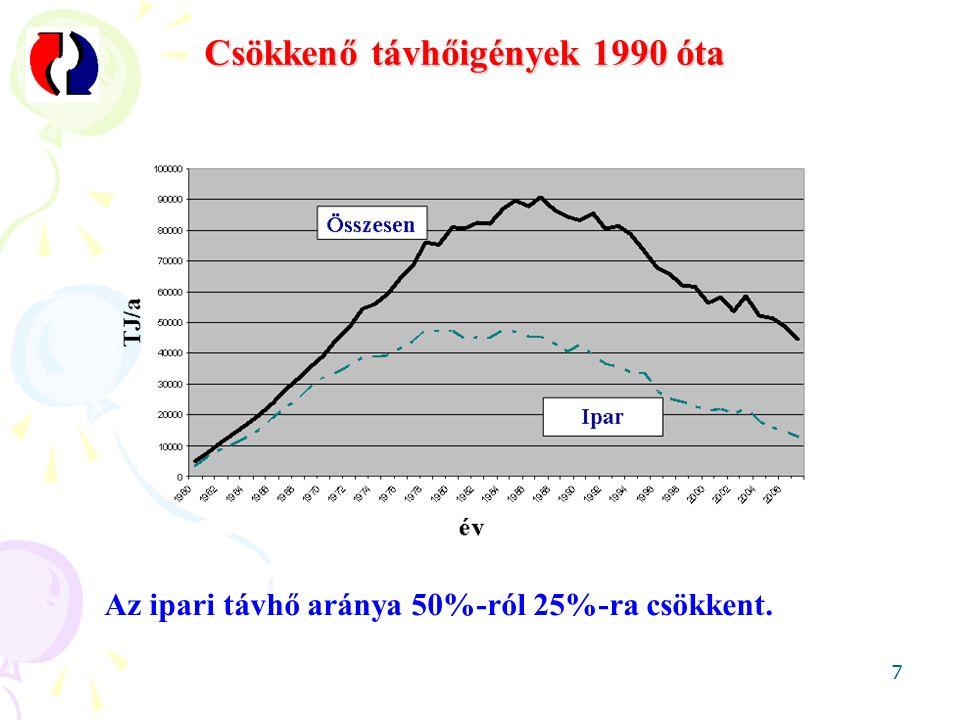 Csökkenő távhőigények 1990 óta 7 Az ipari távhő aránya 50%-ról 25%-ra csökkent.