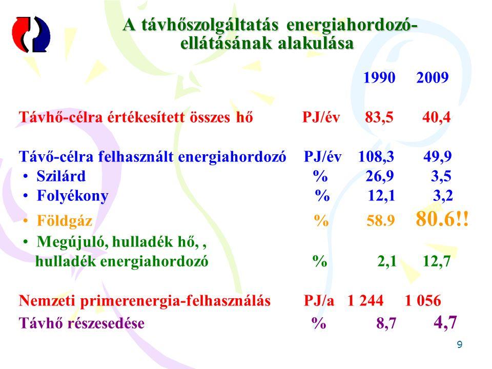20 Gázmotorok hőértékesítése Középületek 7% Biogáz-motorok 1% Távhő 76% Ipar 10% Kórházak 6%