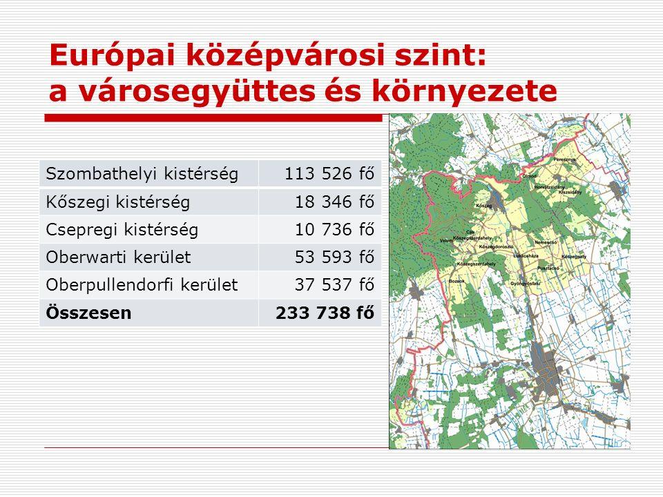 Európai középvárosi szint: a városegyüttes és környezete Szombathelyi kistérség113 526 fő Kőszegi kistérség18 346 fő Csepregi kistérség10 736 fő Oberwarti kerület53 593 fő Oberpullendorfi kerület37 537 fő Összesen233 738 fő