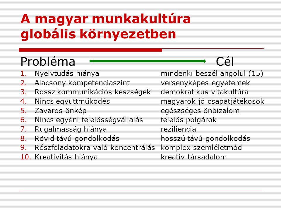 A magyar munkakultúra globális környezetben Probléma Cél 1.Nyelvtudás hiánya mindenki beszél angolul (15) 2.Alacsony kompetenciaszintversenyképes egyetemek 3.Rossz kommunikációs készségekdemokratikus vitakultúra 4.Nincs együttműködés magyarok jó csapatjátékosok 5.Zavaros önkép egészséges önbizalom 6.Nincs egyéni felelősségvállalás felelős polgárok 7.Rugalmasság hiánya reziliencia 8.Rövid távú gondolkodás hosszú távú gondolkodás 9.Részfeladatokra való koncentrálás komplex szemléletmód 10.Kreativitás hiánya kreatív társadalom