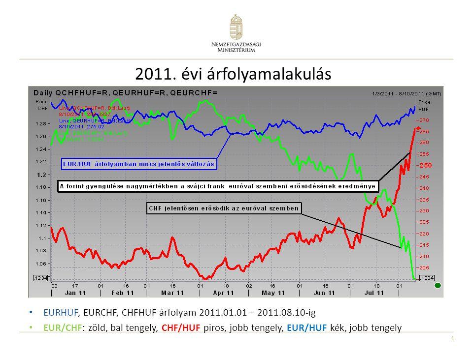 4 2011. évi árfolyamalakulás EURHUF, EURCHF, CHFHUF árfolyam 2011.01.01 – 2011.08.10-ig EUR/CHF: zöld, bal tengely, CHF/HUF piros, jobb tengely, EUR/H