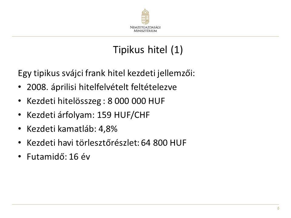 6 Tipikus hitel (1) Egy tipikus svájci frank hitel kezdeti jellemzői: 2008. áprilisi hitelfelvételt feltételezve Kezdeti hitelösszeg : 8 000 000 HUF K
