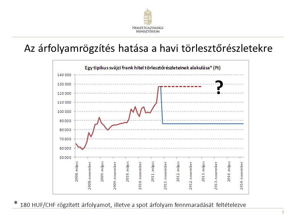 8 Az árfolyamrögzítés hatása a havi törlesztőrészletekre * 180 HUF/CHF rögzített árfolyamot, illetve a spot árfolyam fennmaradását feltételezve