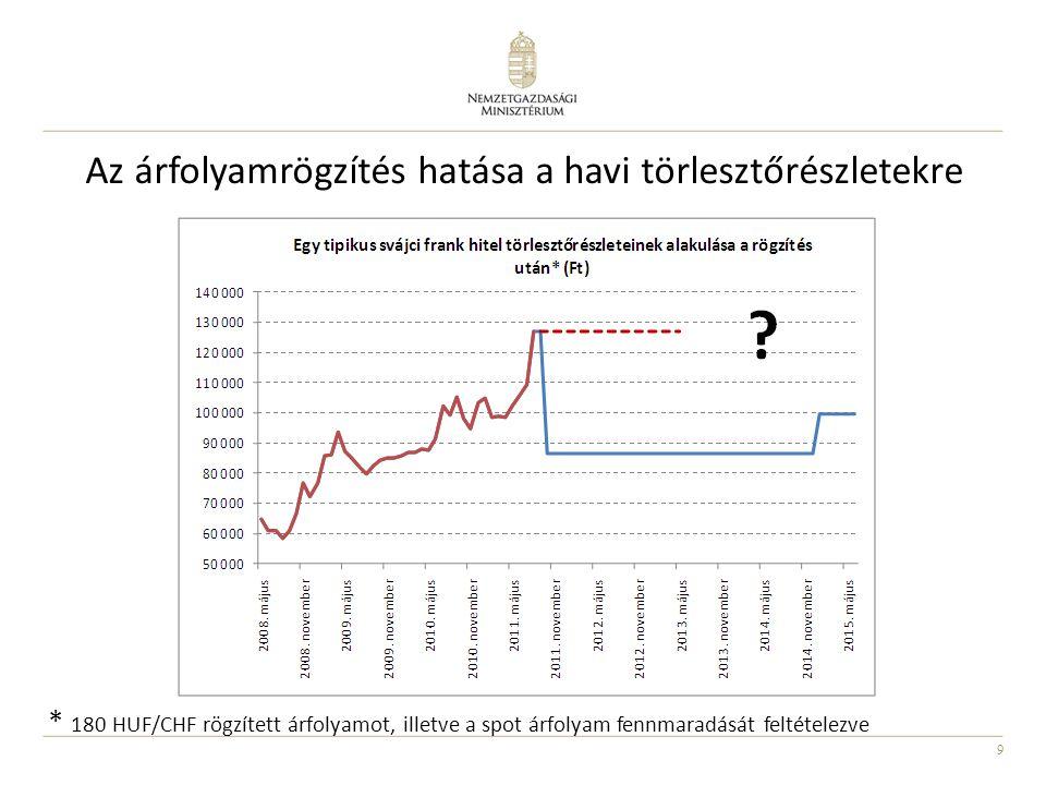 9 Az árfolyamrögzítés hatása a havi törlesztőrészletekre * 180 HUF/CHF rögzített árfolyamot, illetve a spot árfolyam fennmaradását feltételezve