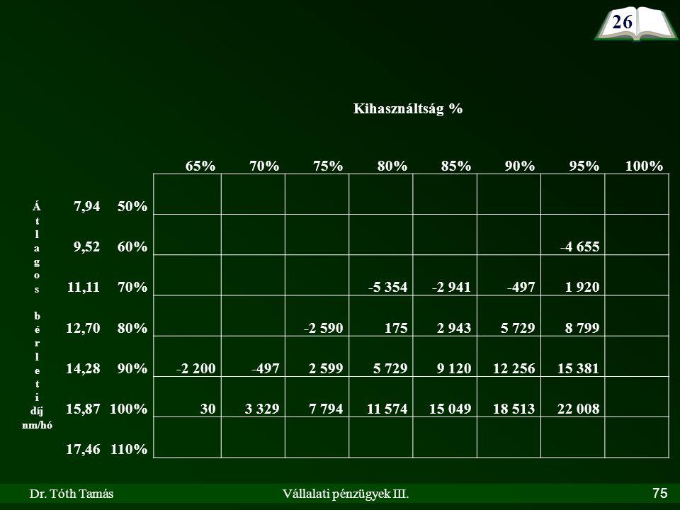 Dr. Tóth TamásVállalati pénzügyek III.75 26 Kihasználtság % 65%70%75%80%85%90%95%100% Á t l a g o s b é r l e t i díj nm/hó 7,9450% 9,5260% -4 655 11,
